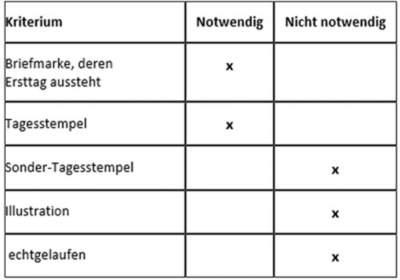 Tabelle Kriterien von Ersttagsbriefen