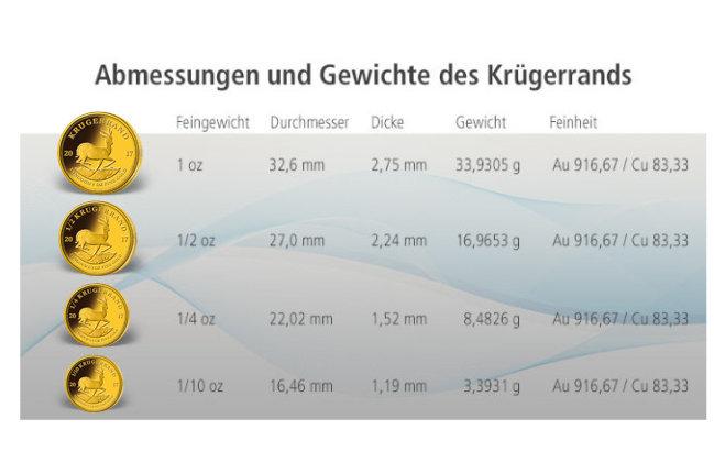 Abmessungen und Gewichte des Krügerrands