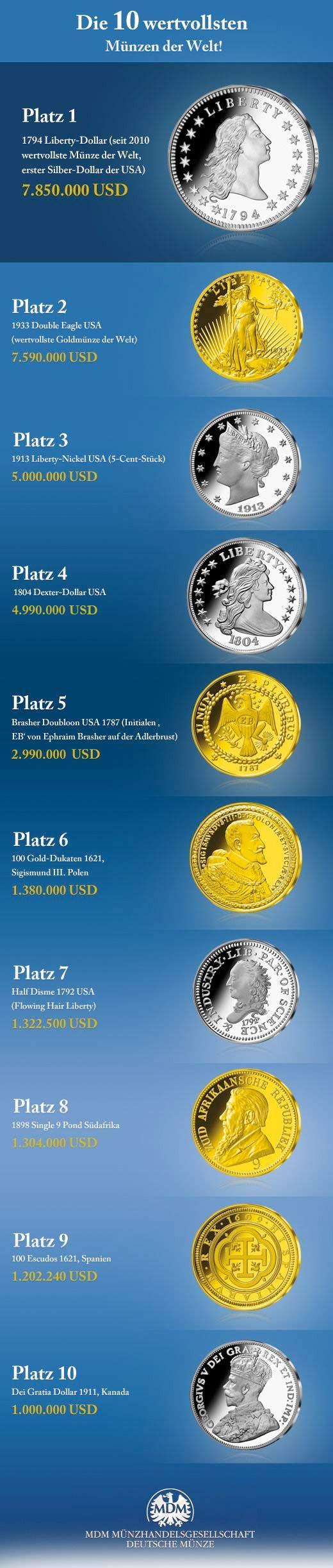 Die 10 wertvollsten Münzen der Welt!