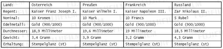 Kaiser-Goldmünzen